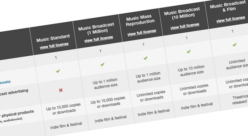 Commercial Sync Licenses audiojungle